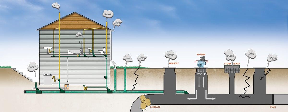 Detecting Sewer Leaks